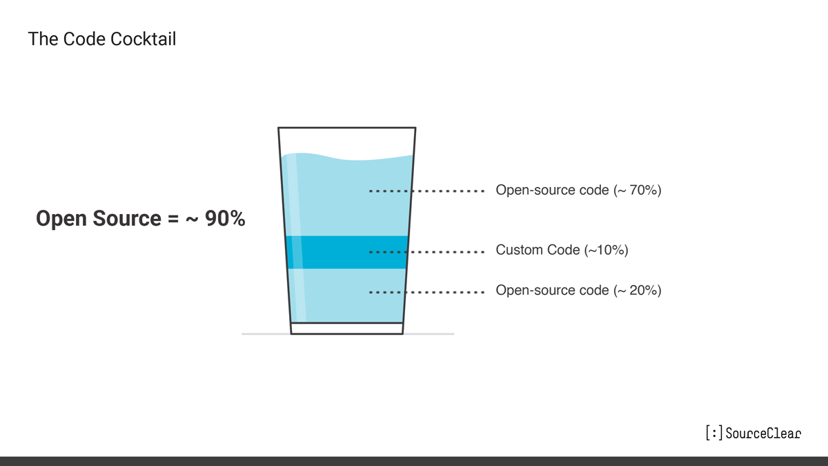 Open Source = ~ 90%, Open-source code (~ 70%), Custom Code (~ 10%), Open-source code (~ 20%)